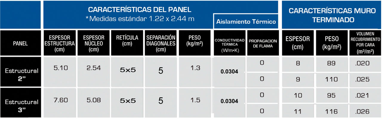 Especificaciones de panel blanco 5x5 cm